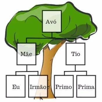 Significado de Árvore genealógica (O que é, Conceito e Definição