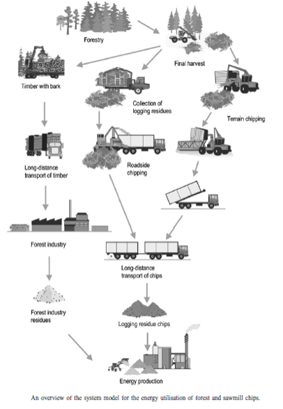 process flow diagram service industry