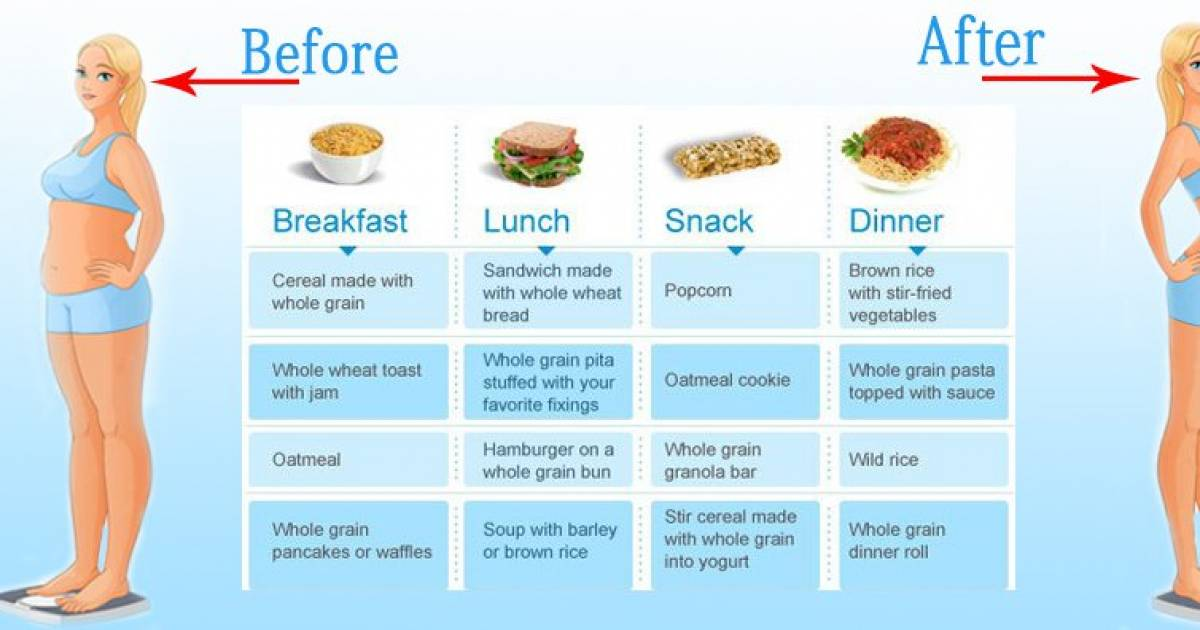 This Chart Shows The Ideal Meals For Maximum Weight Loss Vaplicious
