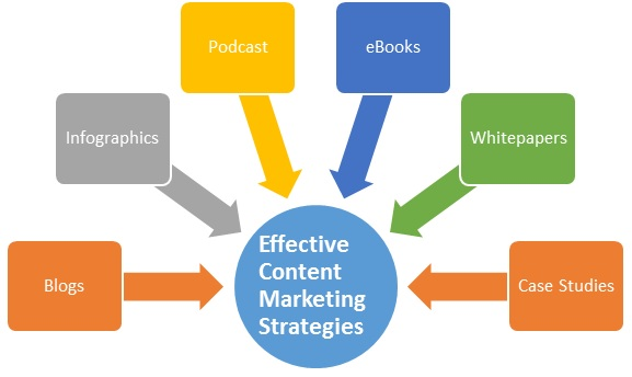 Content Marketing Agency - Content Writing Services in India