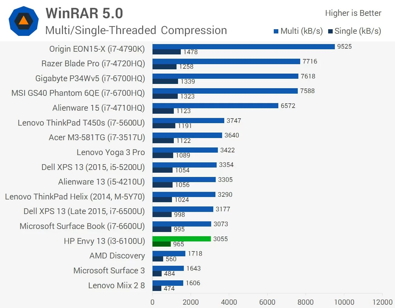 Posh Well Behind Surface Bookand Xps Hp Envy Review Hardware Overview In Core Envy Sits Just Behind Or Skylake Laps On Envy Comes Core Cpu Performance dpreview I5 6200u Vs I7 6500u
