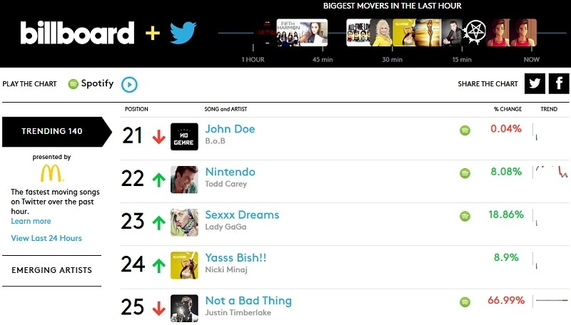 Billboard and Twitter real-time music charts are now live - TechSpot - music chart