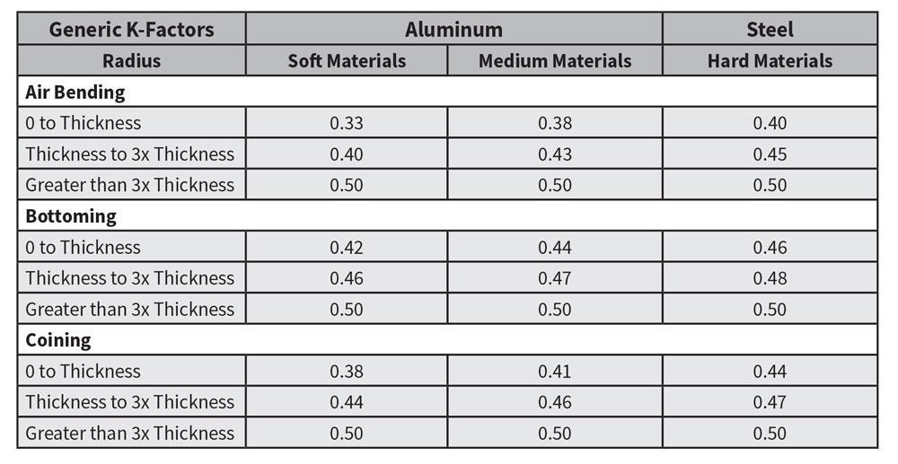 Analyzing the k-factor in sheet metal bending - The Fabricator