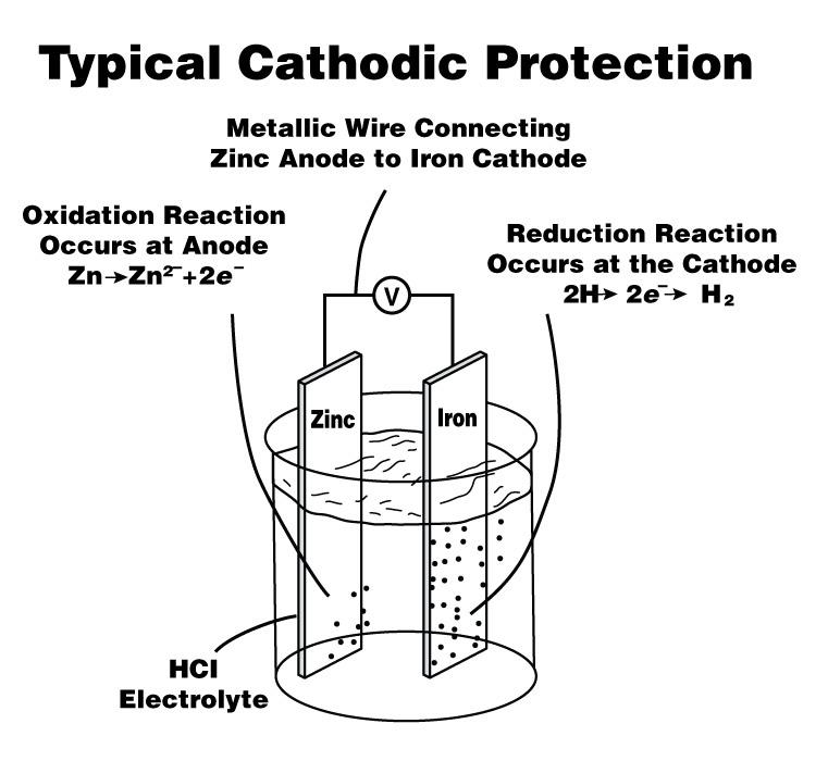home wiring protection at