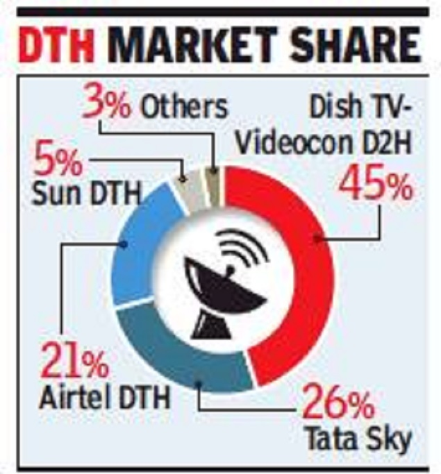 videocon Dish TV plans to continue with Videocon D2H brand - Times