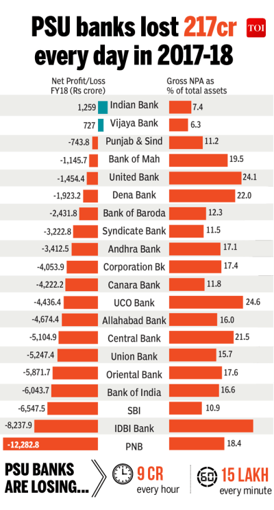 Infographic: PSU banks bad loan problem is the worst in India's banking history - Times of India