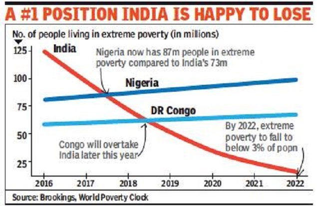 India no longer home to the largest number of poor Study India