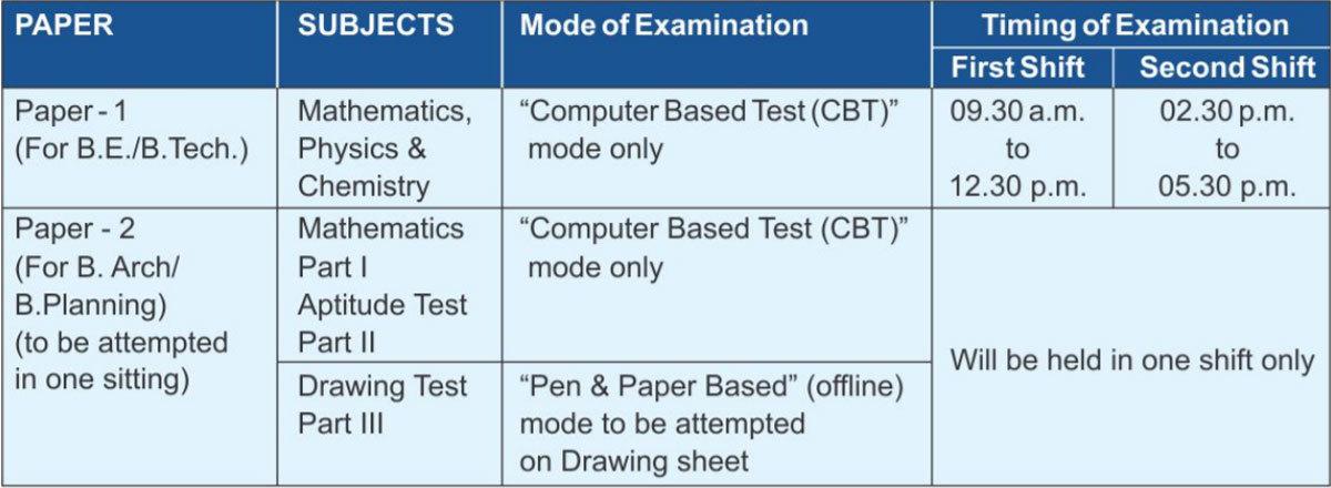 JEE Main 2019 Exam dates, shift details released @ jeemainnicin