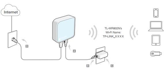 network wireless network mode wireless router network diagram