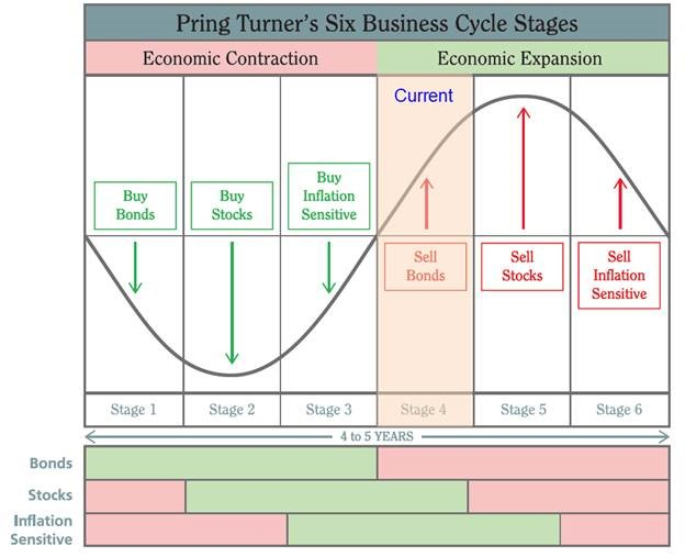 Where are We? A Current Read on The Business Cycle \u2014 All Seasons