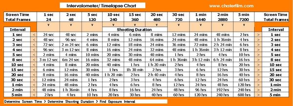 Time Lapse chart Chart for working out how long you need to film - height weight chart