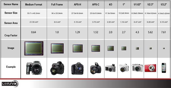 FAQ Sensor Sizes Chart  Comparative Format Views
