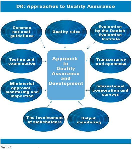 The Danish Approach to Quality in Vocational Education and Training - vocational development stages