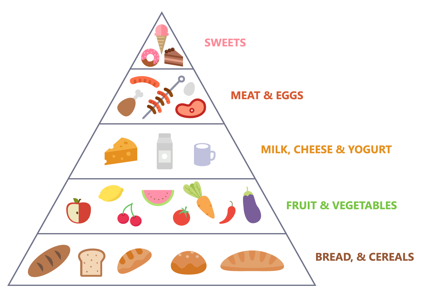 Cuisine Triangle Free Food Pyramid Vector Download Free Vector Art Stock