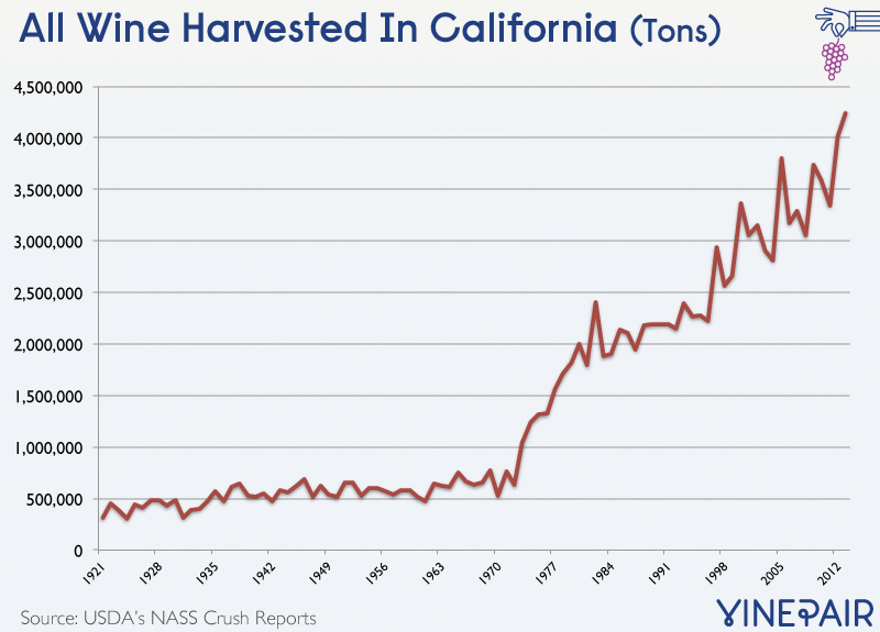 9 Charts That Tell The Story Of The Modern California Wine Industry