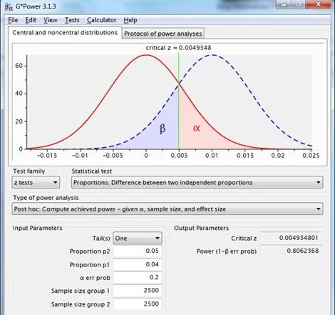 How large should your A/B test sample size be? - Blog