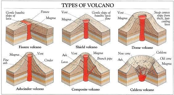 Volcano diagrams