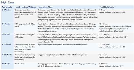 Common Age by Stage Sleep Schedules Sleep Consultants - Baby Sleep - schedules for babies