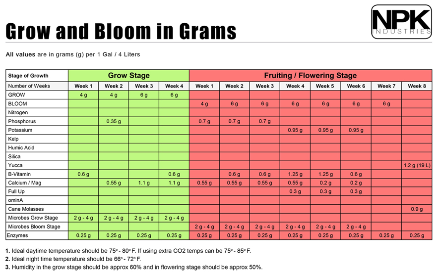 Skunk Grow Supply Feed Charts