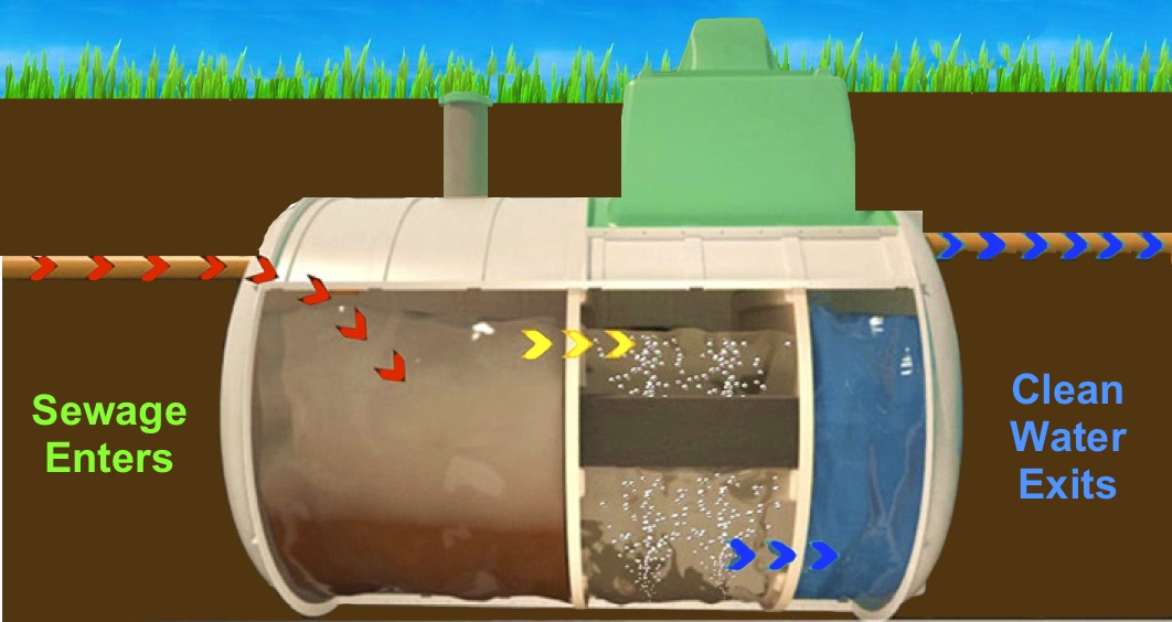 Sewage Treatment Plants vs Septic Tanks cm-enviro