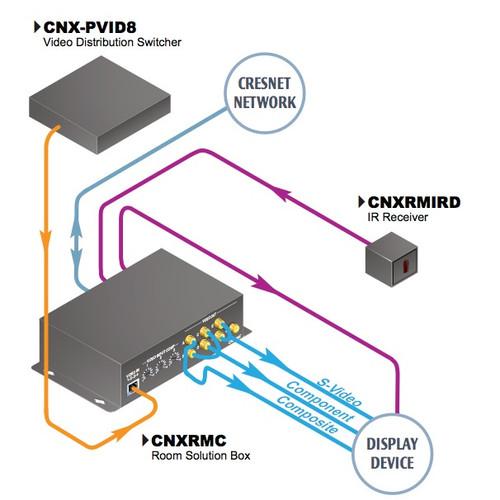Sistema De Distribución Av Crestron Receptor De Vídeo Cat5