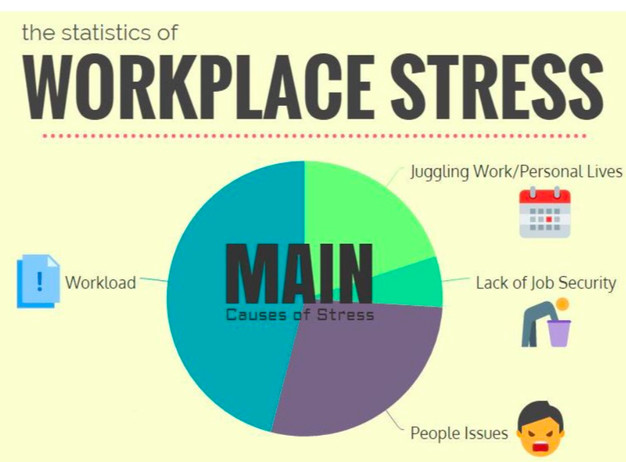 Workplace Stress Affects Job Performance What Employers and