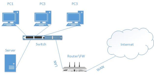 What is are network port and how they work WiFi Installation