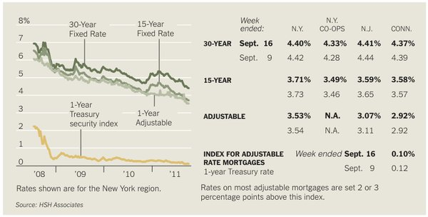 Vetting the Lender - Mortgages - The New York Times