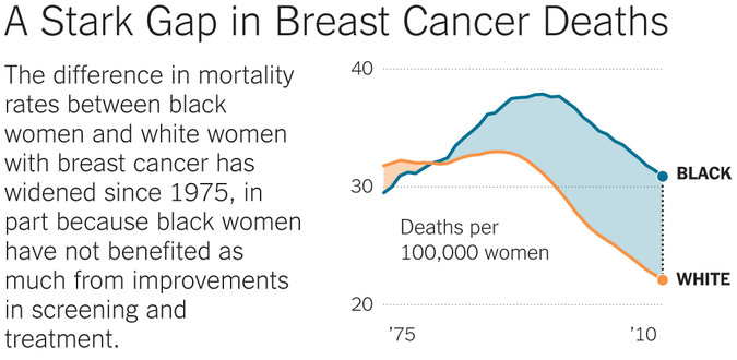 Tackling a Racial Gap in Breast Cancer Survival - The New York Times