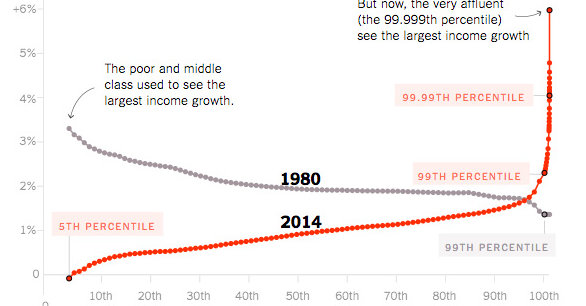 Opinion Our Broken Economy, in One Simple Chart - The New York Times
