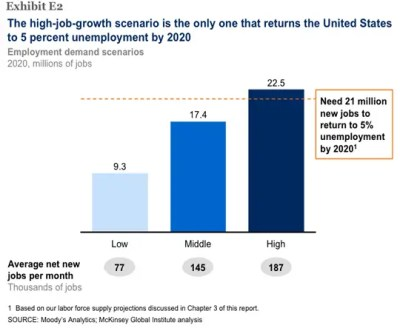 McKinsey Presents: 9 Scary Facts About The Unemployment Crisis - Business Insider