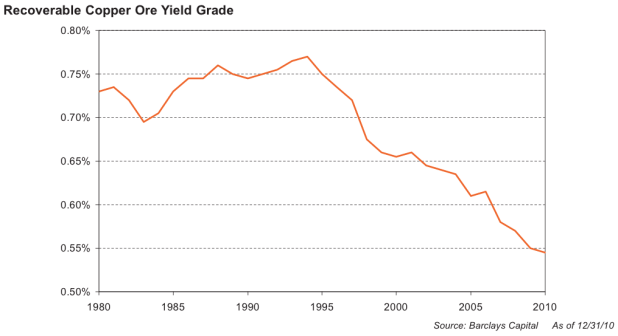 The story for metals, by the way, is the same as for oil: The low-hanging fruit has been picked. Despite the use of new technologies, the yield per ton of metal ores continues to drop. Here's the yield on a ton of copper ore, for example.