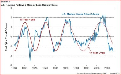 GMO's ULTIMATE GUIDE To Housing Market Cycles And Why The US Has Troughed And China Has Peaked ...