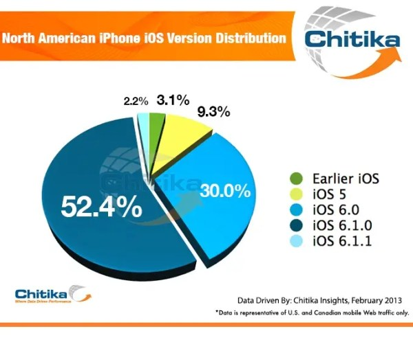 North AmericaniPhone iOS Version Distribution