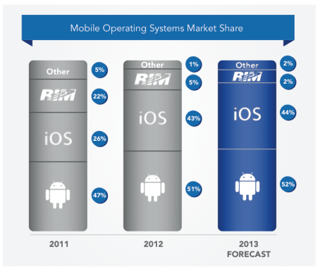 mobile operating system market share