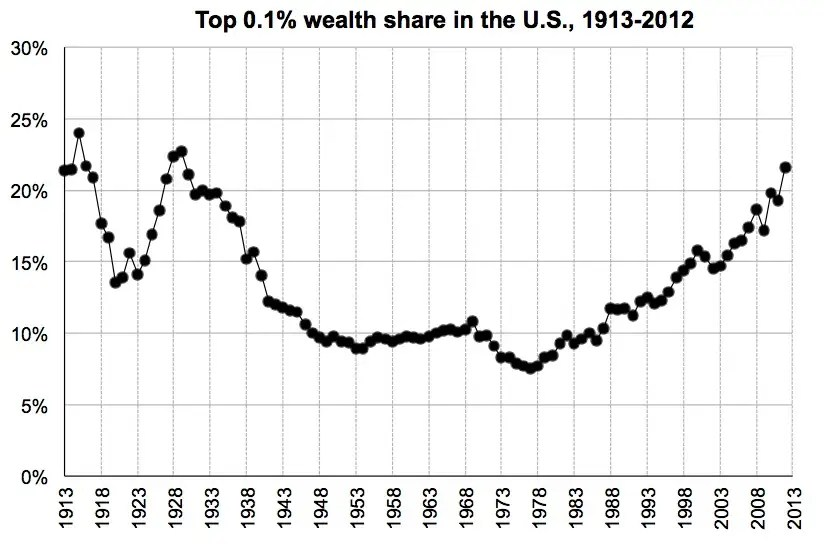 The top 0.1% holds a near-record 22% of the wealth.