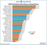 NFL teams have paid $190 million in salaries to injured ...