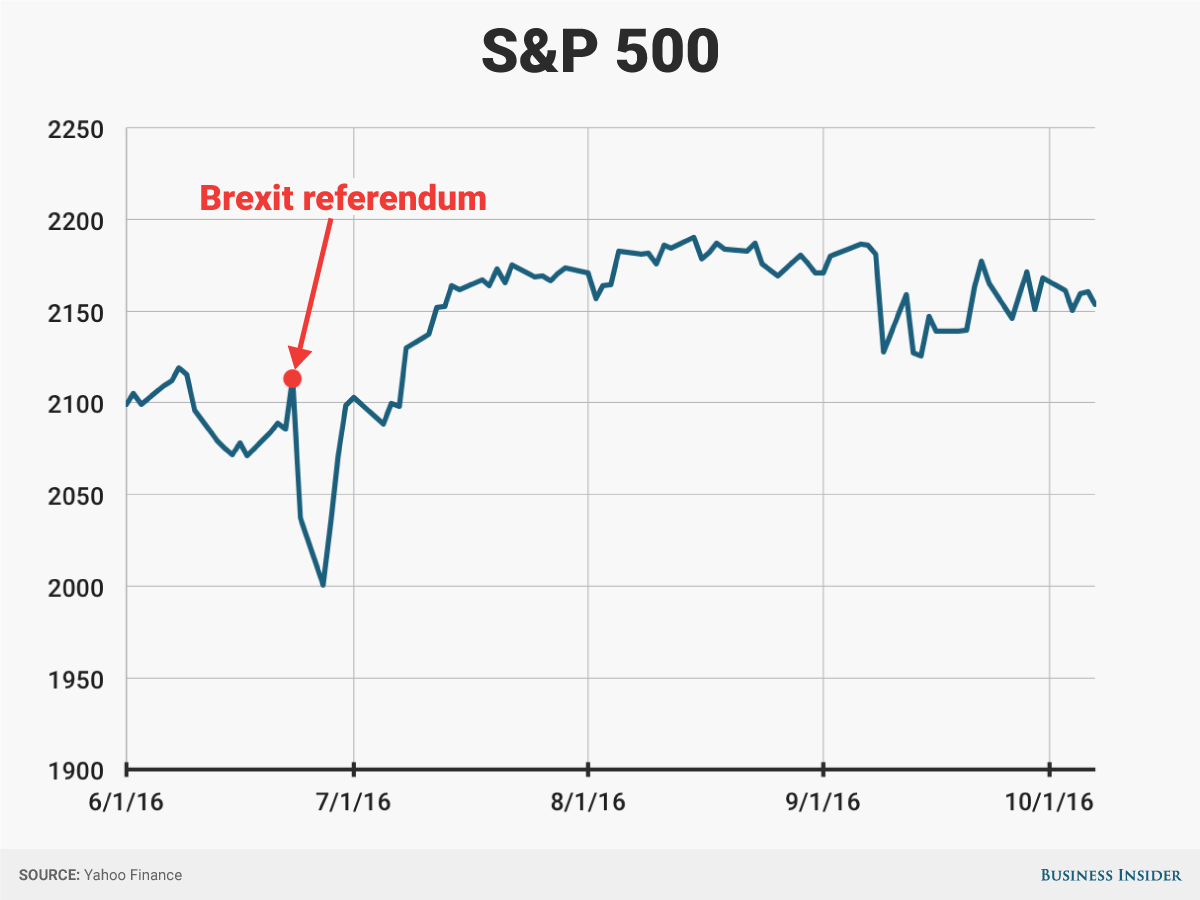 Stock Markets Brexit What Happens In The Stock Market After Us Elections