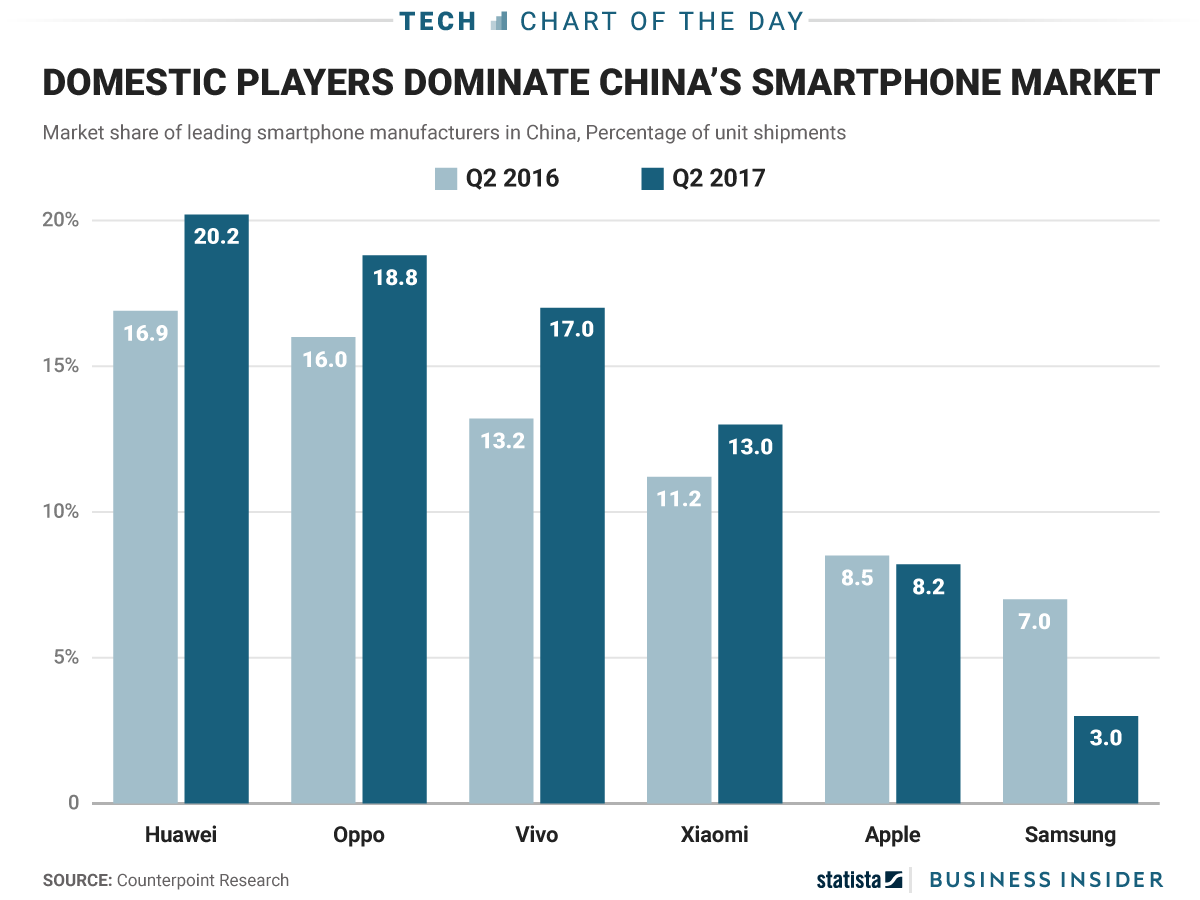 Solde Smartphone Samsung Apple And Samsung Are Losing Market Share In China