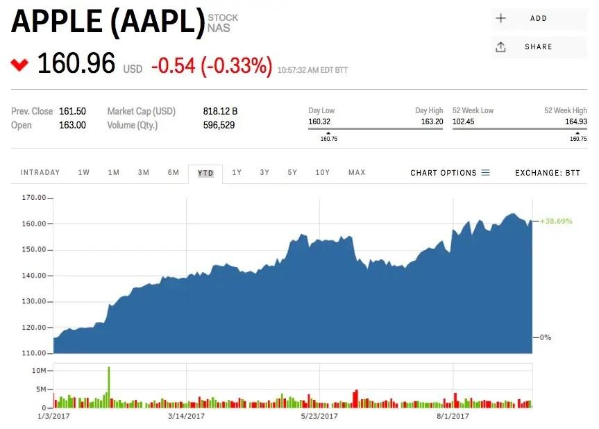 apple stock price - Ecosia