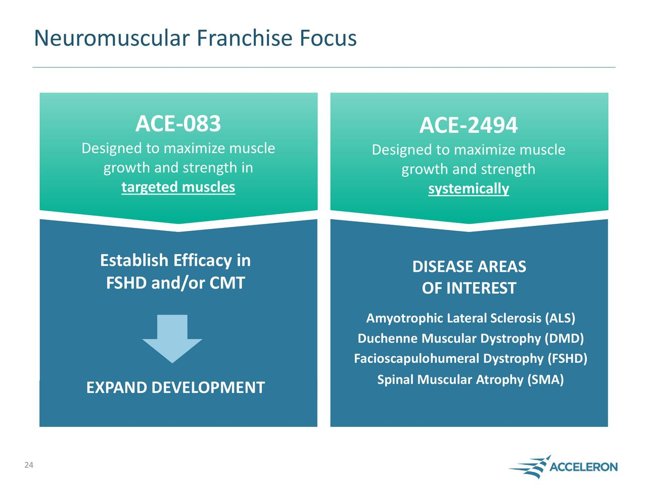 Duchenne Muscular Dystrophy Quotes Acceleron Pharma Xlrn R Andd Day Slideshow Acceleron
