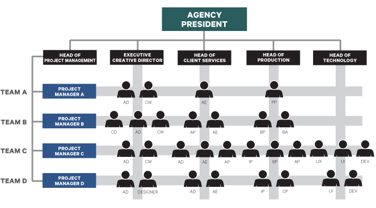 Building Your Agency\u0027s Integrated Engine \u2014 Adsubculture - matrix organizational structure