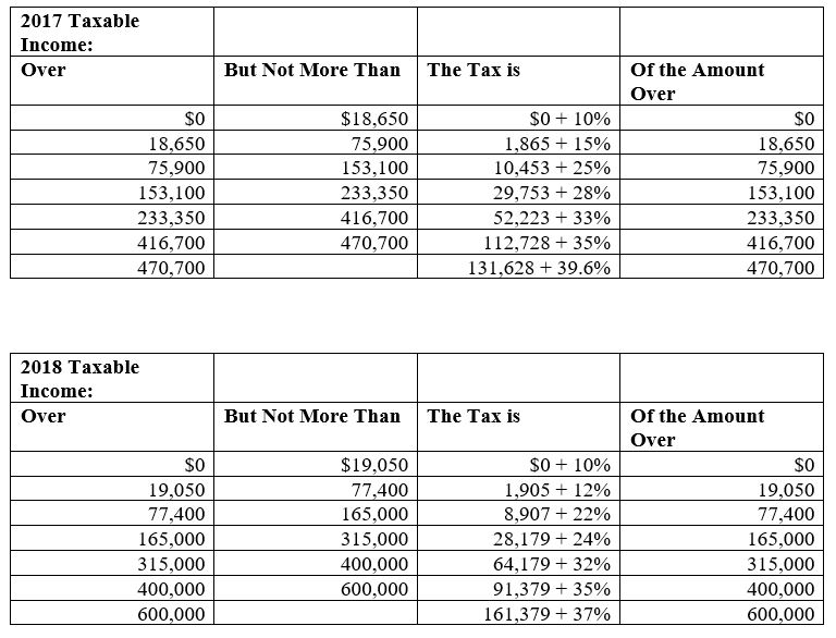 Proposed Tax Changes for Individuals \u2014 Peterson  Associates