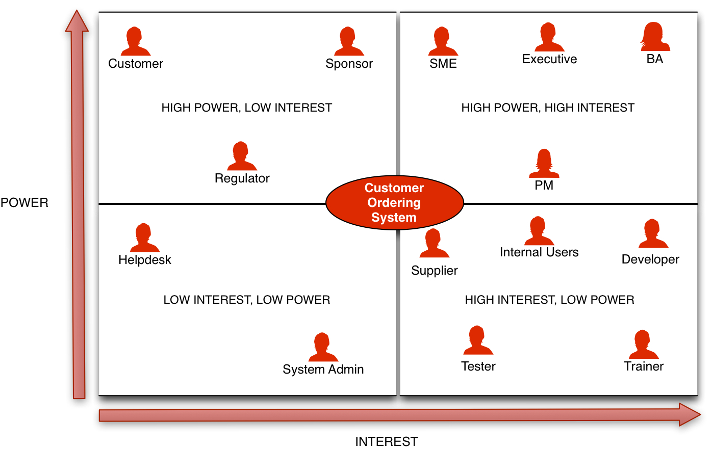 Stakeholder Matrix A Practical Guide \u2014 Business Analyst Learnings