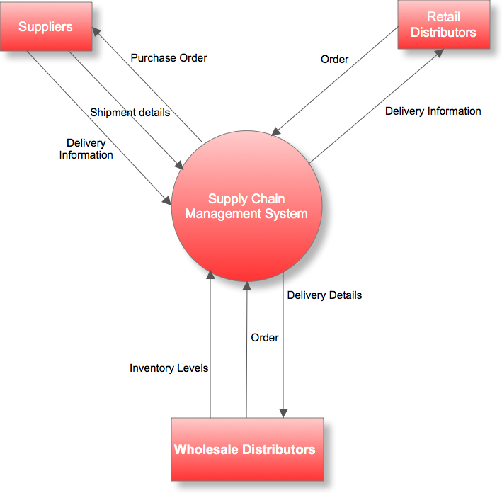 Data Flow Diagram A Practical Guide \u2014 Business Analyst Learnings - Data Flow Chart
