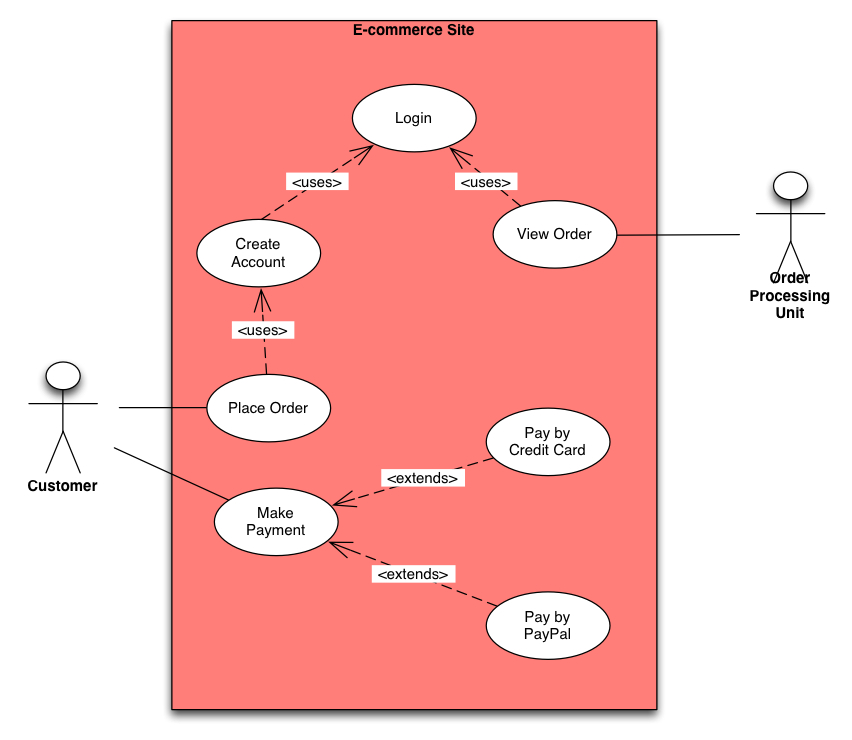 Use Case Diagram - The Basics \u2014 Business Analyst Learnings