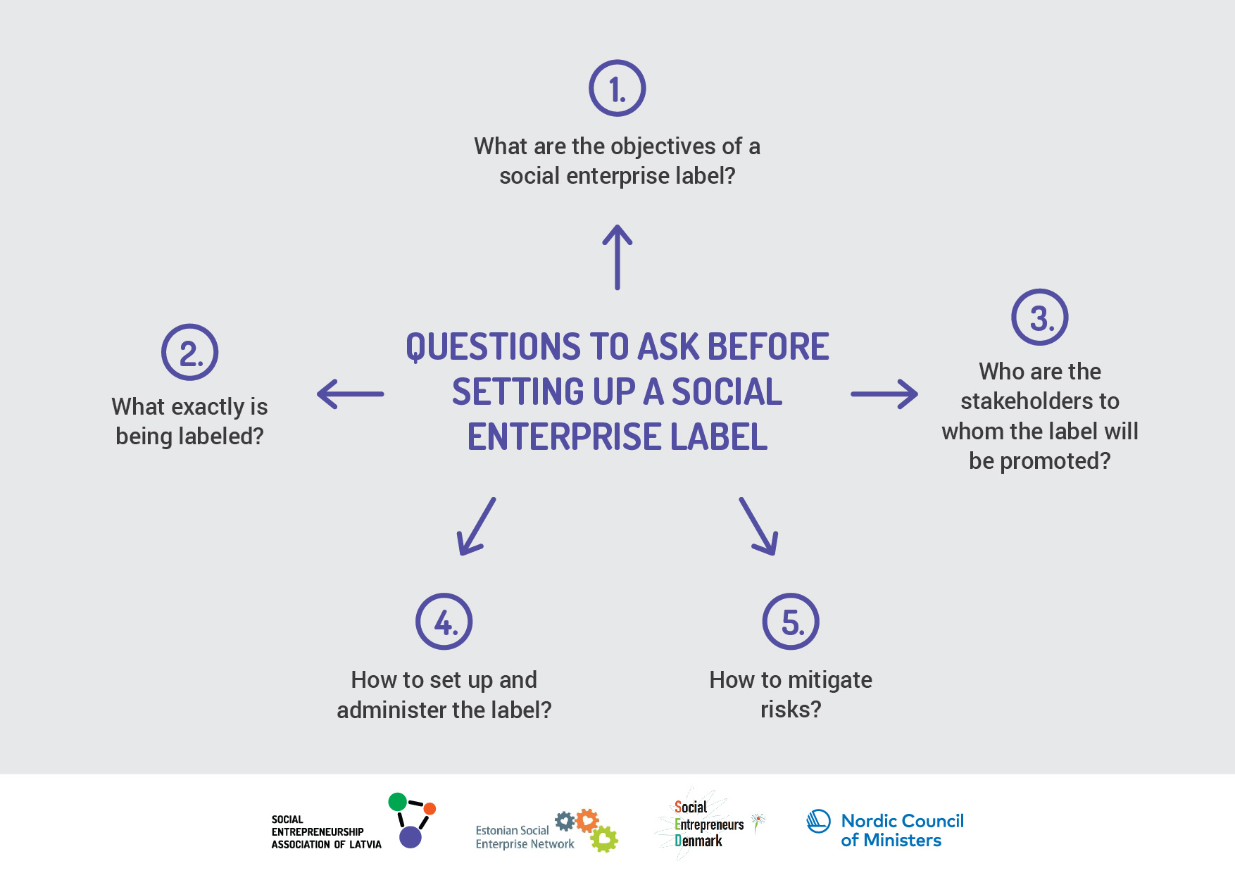 5 QUESTIONS TO ASK BEFORE SETTING UP A SOCIAL ENTERPRISE LABELING - questions to ask entrepreneurs