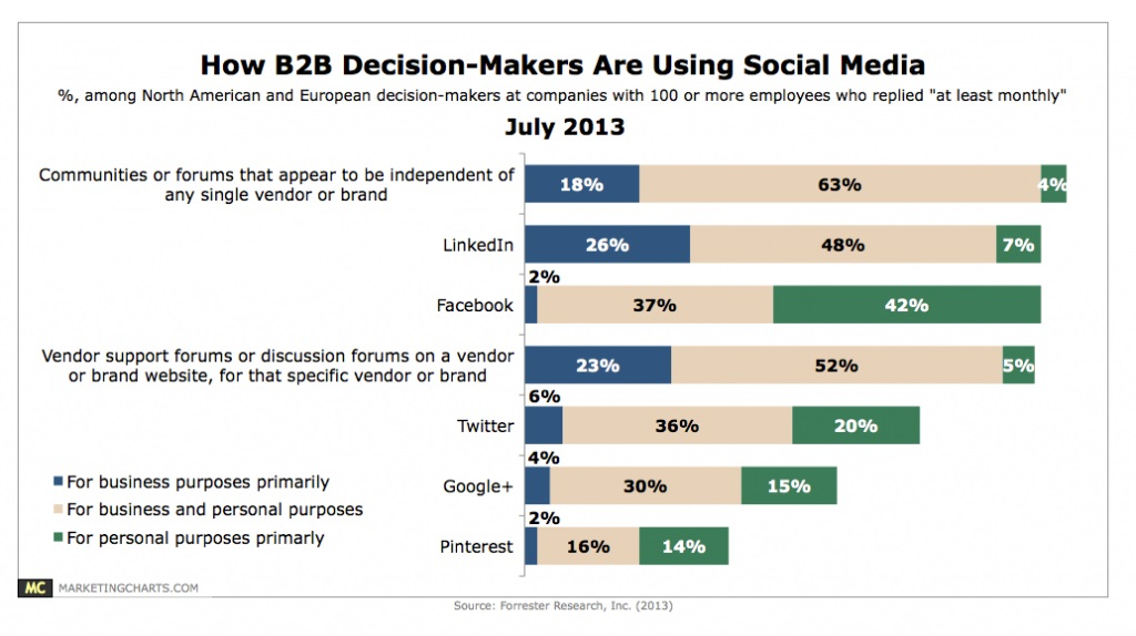 Particularities of Social Media in the B2B Environment and What Can