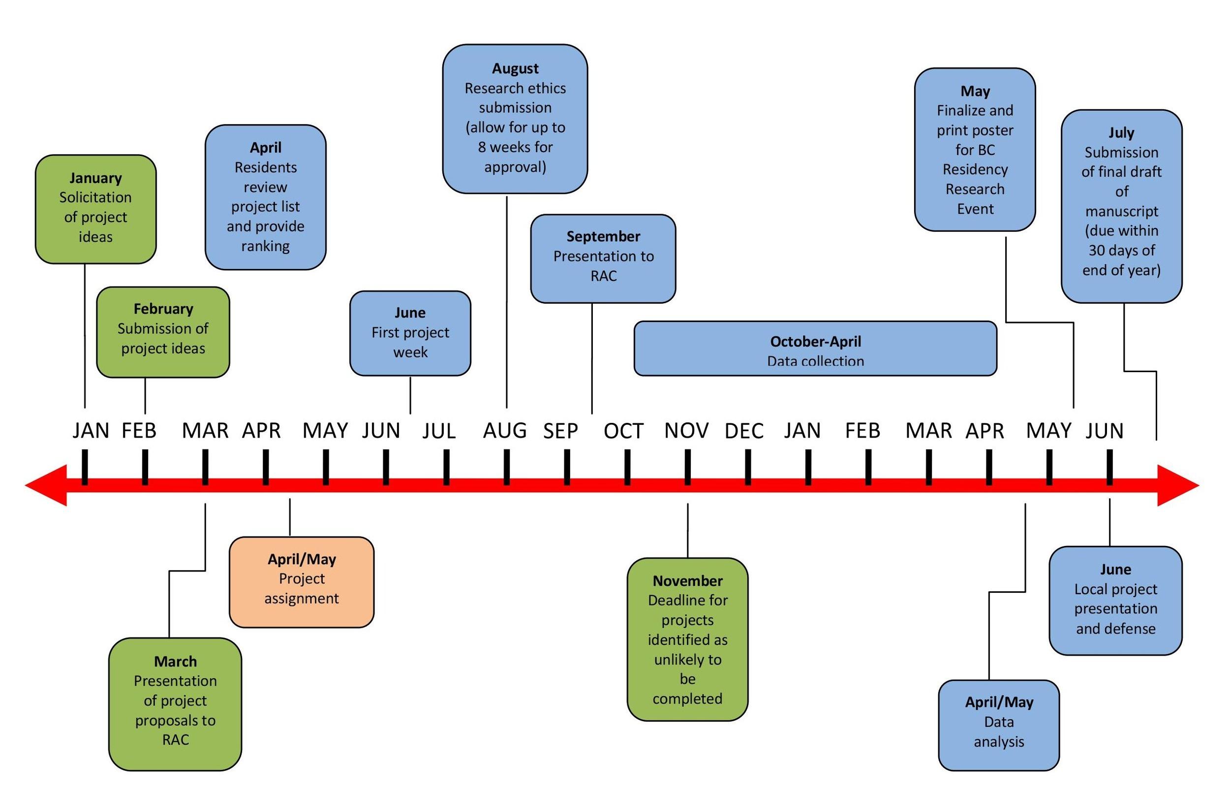 Project Timeline \u2014 Island Health Pharmacy Practice Residency Program