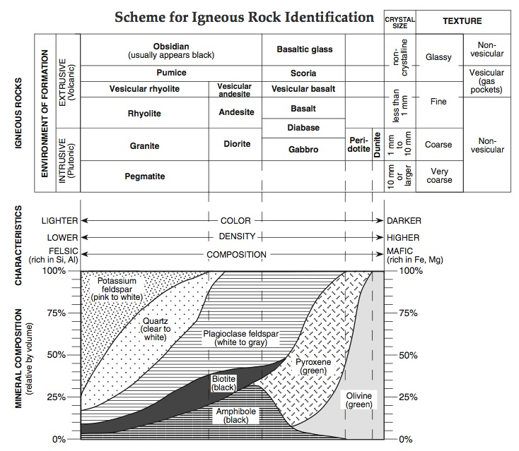 How do We Determine the Mineral Composition of Igneous Rocks? \u2014 Mr